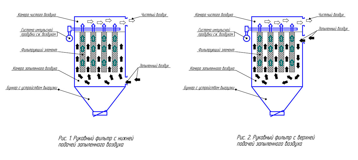 принцип работы рукавных фильтров